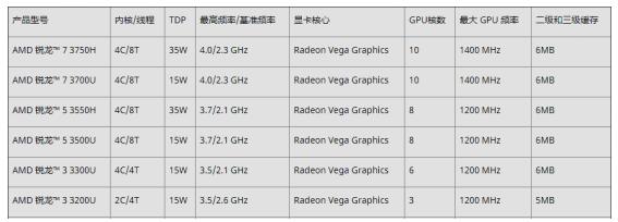 锐龙3000游戏本来了!3月22日华硕飞行堡垒6s国美首发!