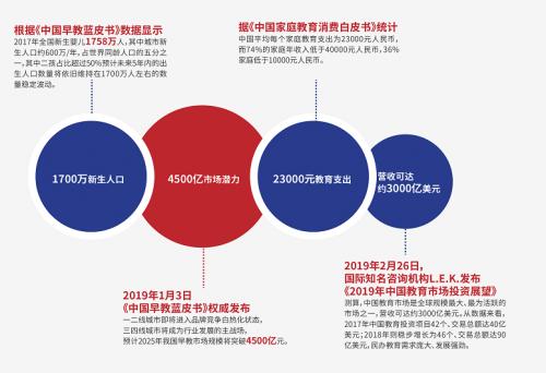 2019经济发展趋向_图表 2019年经济社会发展主要预期目标