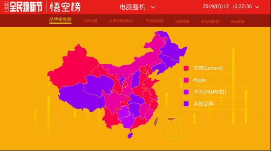 苏宁全民焕新节电脑榜:新贵品牌荣耀冲进品牌销量前三