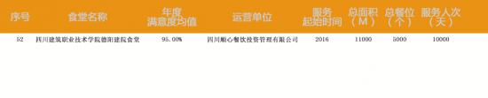 重磅∣顺心团膳包揽2019第十四届中国国际团餐产业大会三项大奖