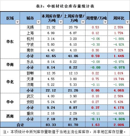 找钢网发布4月第二周库存分析报告:终端和贸易环节需求放量