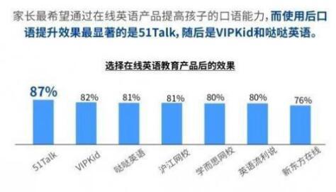 51Talk严把教学质量关,让中国孩子自信说英语