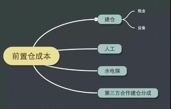"""小象生鲜变局背后,美团布局新零售2.0的""""胜负手"""""""