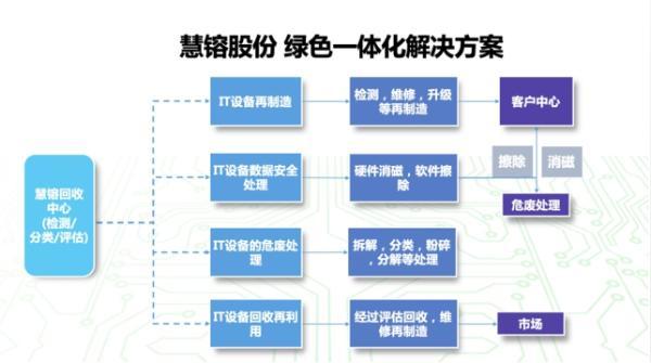 """慧镕股份   IT生命周期管理项目获再生电脑资质,循环经济""""智""""造绿色未来"""