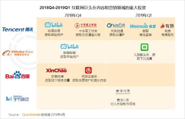 QuestMobile中国移动互联网2019春季大报告