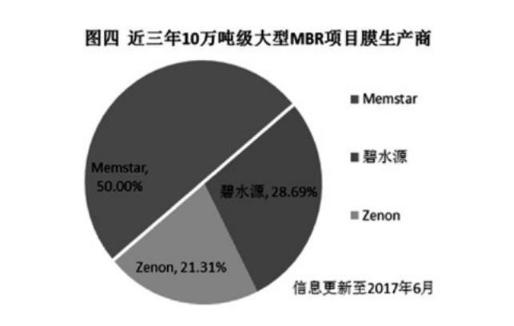 中国污水处理MBR膜品牌市场占有率调研发布,中