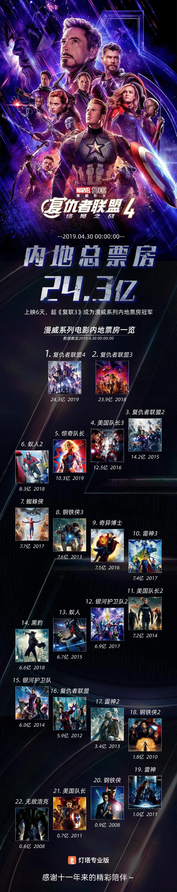英雄集结,《复联4》票房破24亿元,成漫威系在内地最卖座电影!