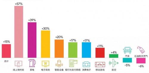 环球易购旗下双品牌蝉联BrandZ™中国出海品牌50强