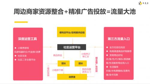 聚星易受邀出席CCFA 2019中国便利店大会 小程序解决方案获好评