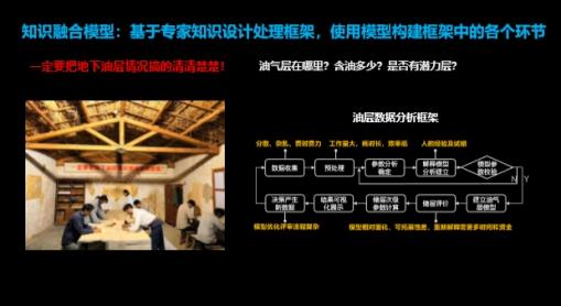 国双CTO刘激扬:产业智能需要数据、算法、知识的高度融合