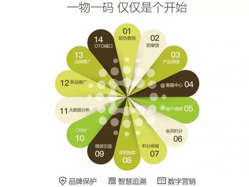 上海中商网络:以一物一码为核心,论供应链创新的变与不变