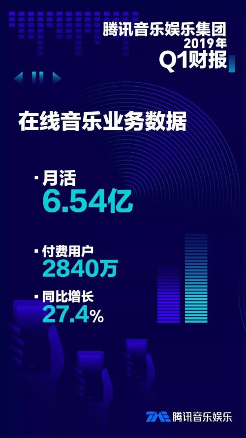 付费率提速,腾讯音乐Q1财报在线音乐付费用户数同比增27.4%