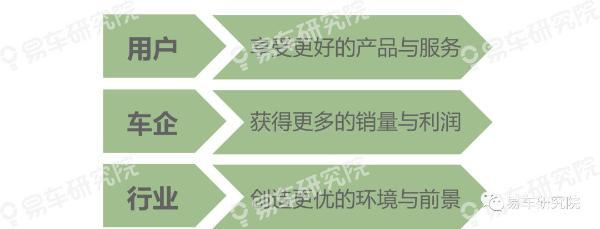 """易车研究院发布""""收入分化""""洞察报告:消费升级是场""""虚假繁荣"""""""