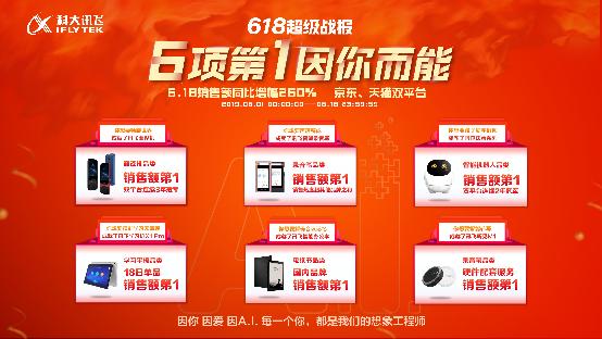 科大讯飞618超级战报!翻译机连续三年双平台第一、录音笔首秀夺冠