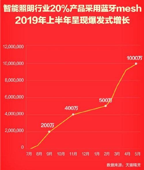 天猫精灵618销量253万台,可连接设备突破2亿
