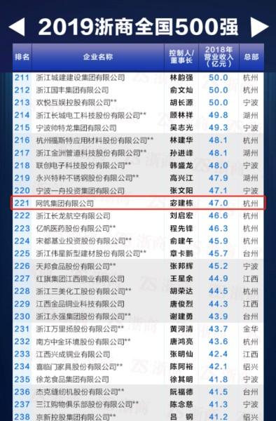 """网筑集团连续四年入围""""浙商全国500强""""榜单"""