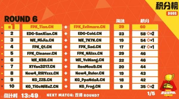 《堡垒之夜》中国总决赛圆满落下帷幕,7月纽约见!