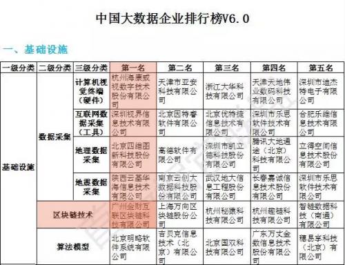 《中国大数据企业排行榜V6.0》权威发布,金财互联荣登区块链技术榜首