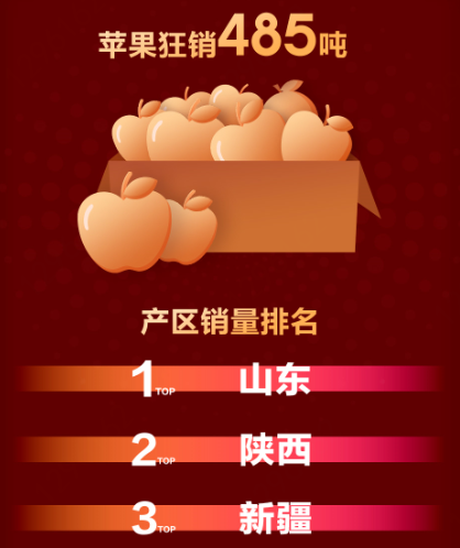 京东618鲜起民生商品低价风暴,苹果凭超低价