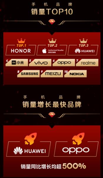 苏宁618手机最后的较量,小米、vivo、OPPO急需发力