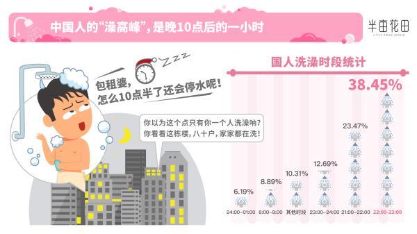 半亩花田发布洗澡大数据报告:磨砂膏销量TOP 3省份为江粤浙