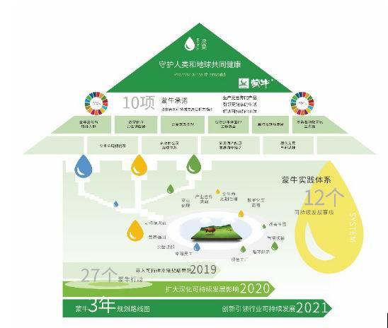 蒙牛发布可持续发展十项承诺 守护人类地球共同健康