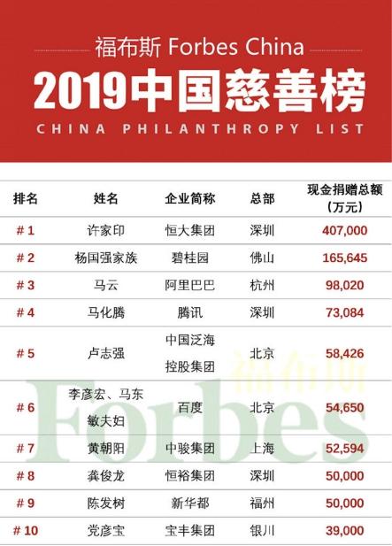 马云马化腾李彦宏入选2019福布斯慈善榜,BAT公益各有侧重