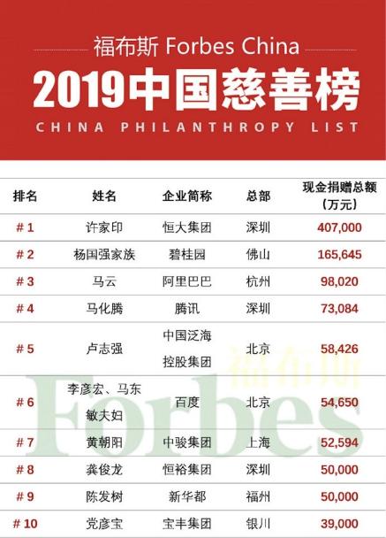 李彦宏马东敏入选福布斯中国慈善榜 5.4亿捐款投入人才培养