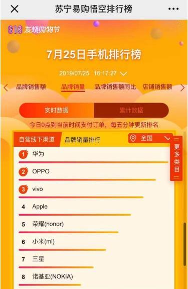 华为获得苏宁最佳合作伙伴奖,818联手发力5G