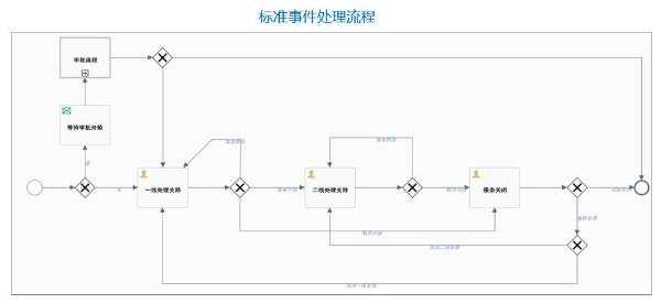 骞云SmartCMP5.1新版本发布,细节彰显品质!