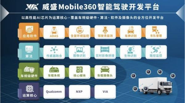 威盛将亮相2019中国(上海)国际人工智能展览会