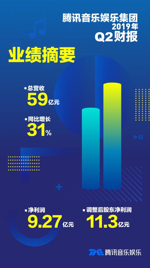 腾讯音乐发布Q2财报 音乐社交娱乐生态驱动业绩持续增长