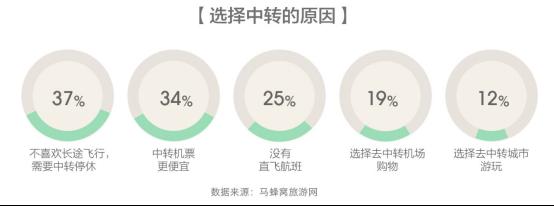 马蜂窝发布全球旅游消费报告,体验升级趋势下的新一代中国游客