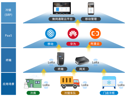 微网通联云通信:助力泛金融行业高速发展