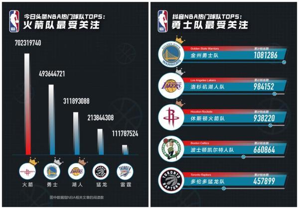 抖音NBA大数据:詹姆斯、科比和库里最受用户关注