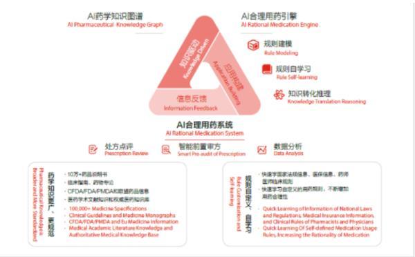 探寻差异化创新发展 京东健康以科技助力医疗健康产业变革
