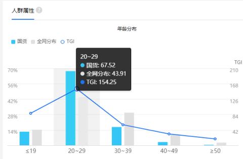 """喜迎国庆70周年 """"国潮""""这次正当红"""