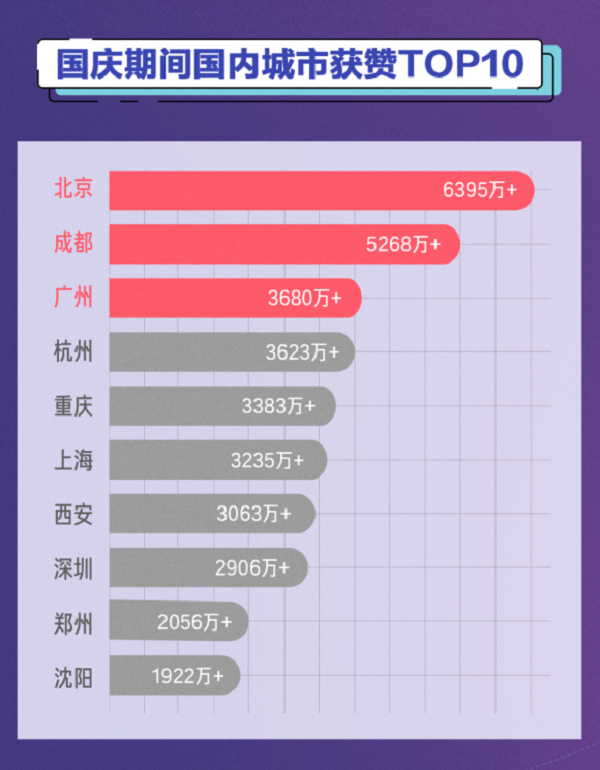 抖音国庆大数据:上海为最热打卡城市,重庆深圳紧随其后