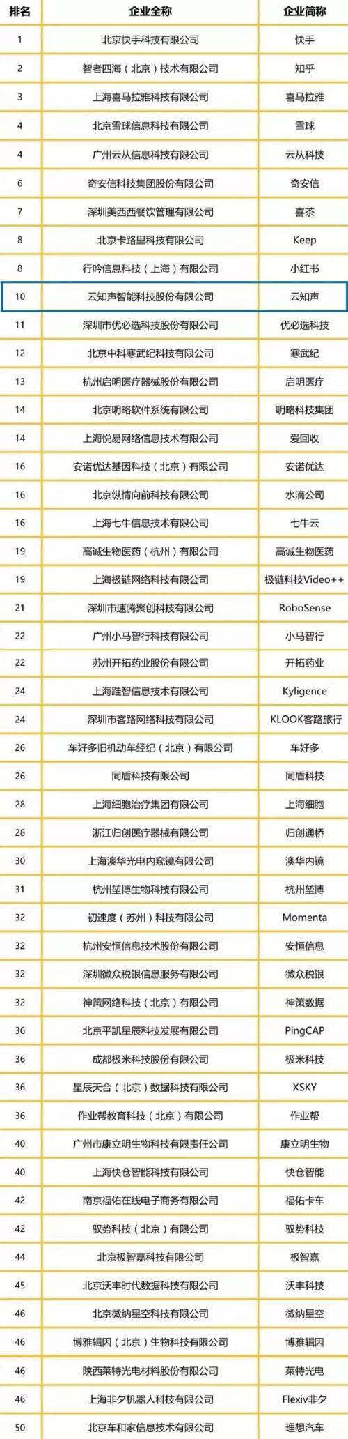 云知声荣登2019年Venture50风云榜,获评最具投资价值企业