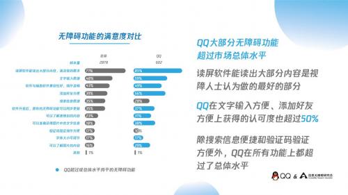信息无障碍研究会携手腾讯QQ,发布《视障人士在线社交报告》