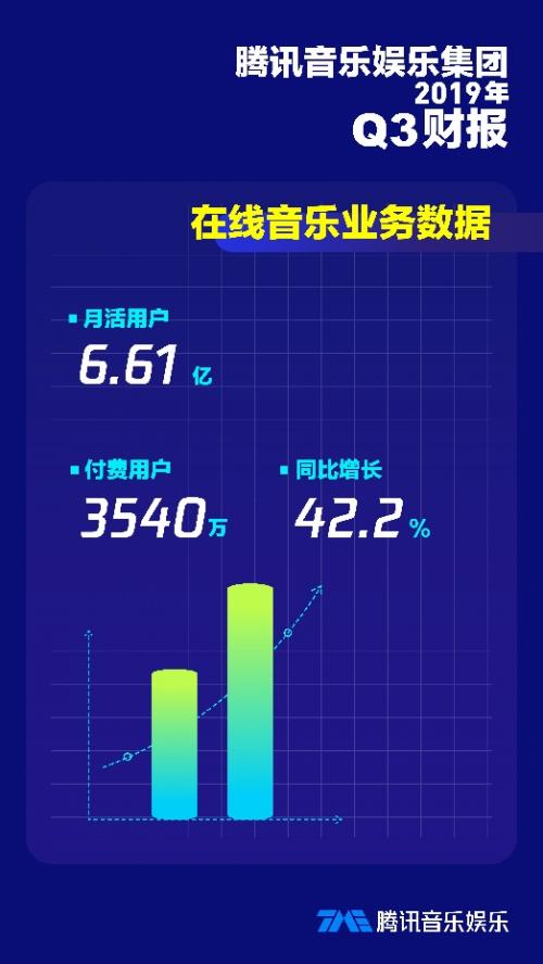 以创新发掘音乐更多面,腾讯音乐娱乐集团Q3总营收同比增长31%