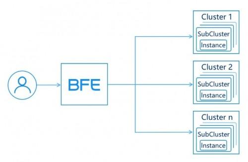助力行业变革升级 百度BFE流量转发引擎开源释放技术价值