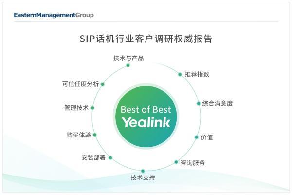 亿联网络SIP话机蝉联全球满意度榜首:用户为本 服务为先