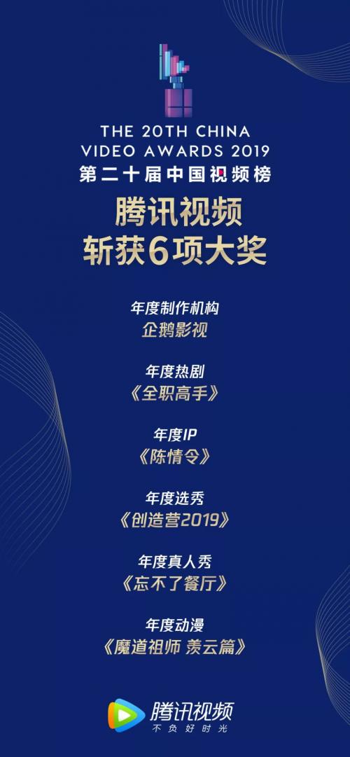 第二十届中国视频榜揭晓 腾讯视频斩获6项大奖彰显平台实力