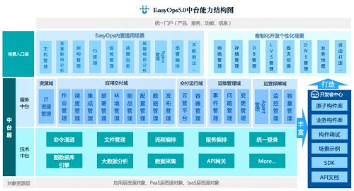 优维EasyOps5.0正式发布建设开放技术生态赋能企业业务创新