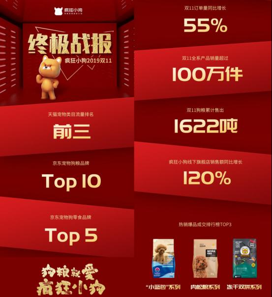 疯狂小狗双11战报:入榜天猫京东双平台,订单同比增长55%