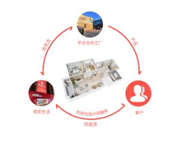 现在什么游戏比较赚钱:引入场景式智慧导购,桔至生活打造C2M家居生活