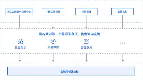 监管科技第一步:金融存管区块链应用落地