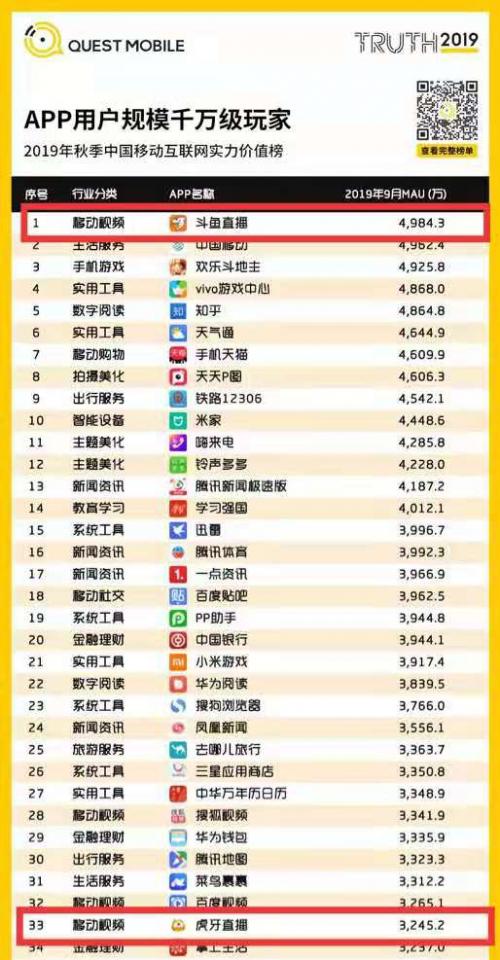 QM秋季数据报告:游戏行业增速惊人 斗鱼领跑游戏直播