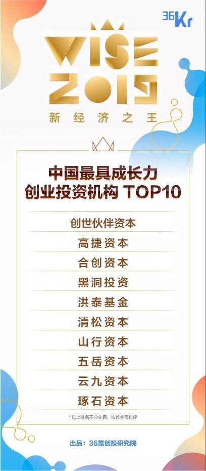 云九资本入选36氪2019中国最具成长力创业投资机构,合伙人郝玮被评为年